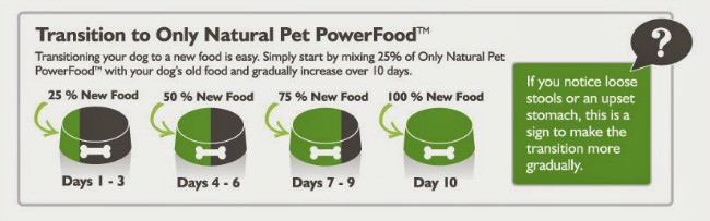 Transitioning-to-All-Natural-Dog-Food-#pawnatural